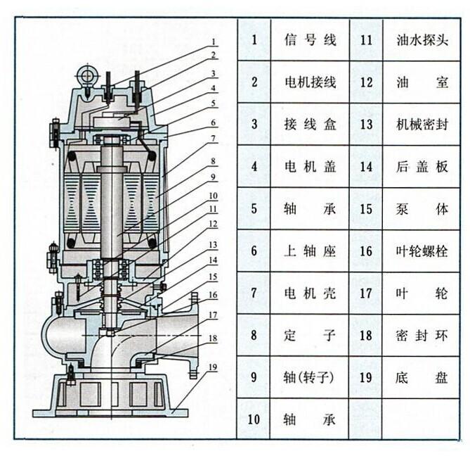 排污泵一用一备两个浮球接线图